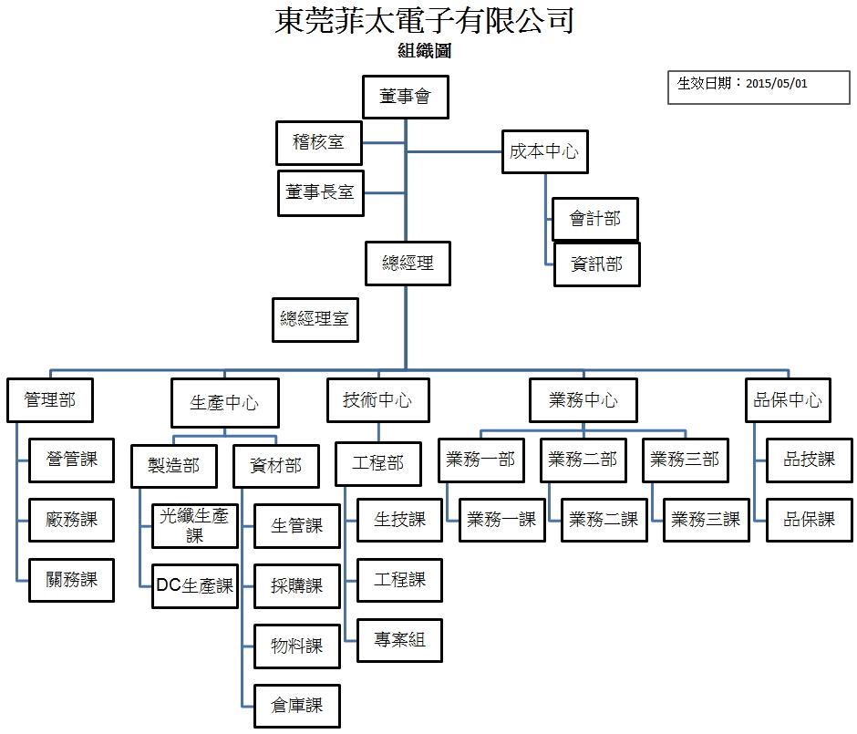 FEI TAI Organizational Chart